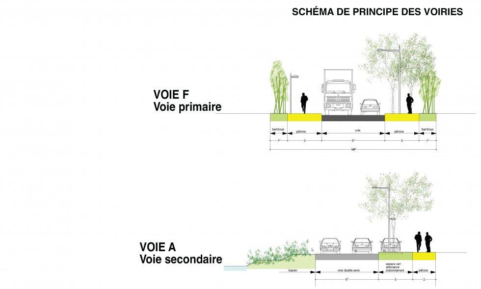 ARVAL architecture - Plan d'aménagement de la zone Kaweni – Mamoudzou - 11 Mamoudzou ARVAL coupes voirie